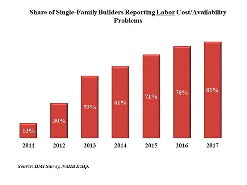 The Time to Build Is Now – The Cost of Building a Home Is Only Increasing